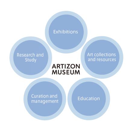 活動の拡大と施設の充実化最新鋭の総合美術館へ